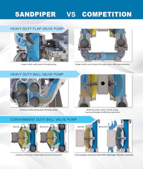 Sandpiper Pump vs competition