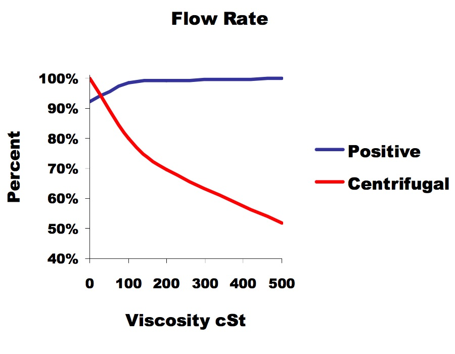 Positive Displacement Pump or Centrifugal - Which one do you